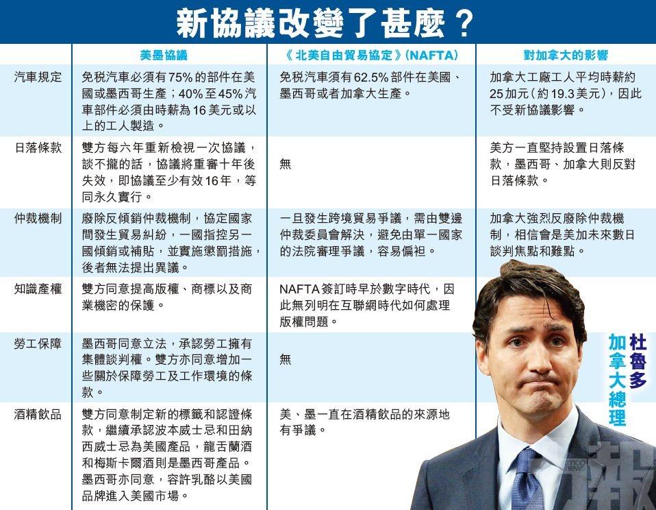 只待加拿大入局 特朗普:否則關稅侍候