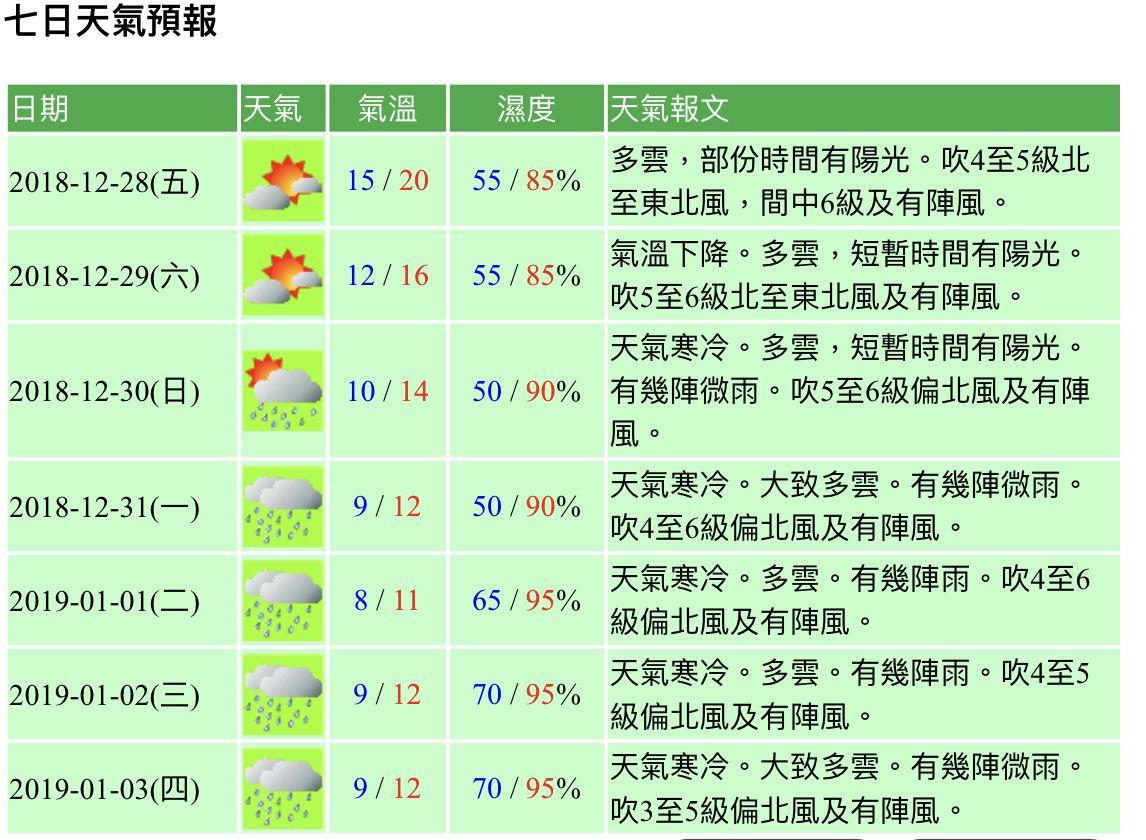 明最低跌至12℃