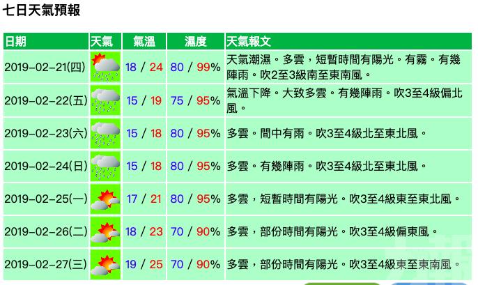周五最低跌至15°C