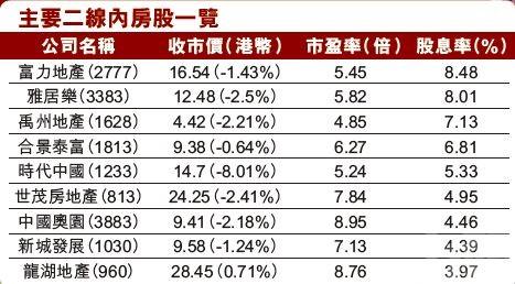 富力超八厘股息看俏 時代中國具大灣區概念