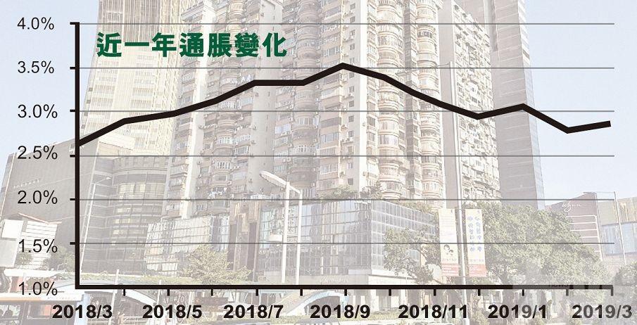 住房租金推升3月通脹