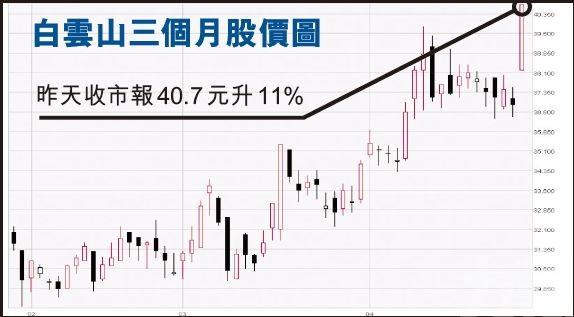 「中國偉哥」白雲山爆升