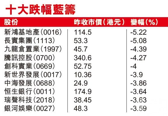 港股暴瀉767點創半年新低