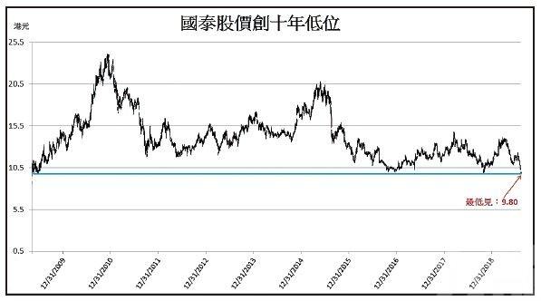 國泰股價創十年新低