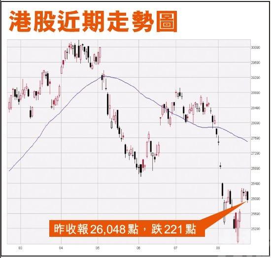 降MSCI香港評級至減持