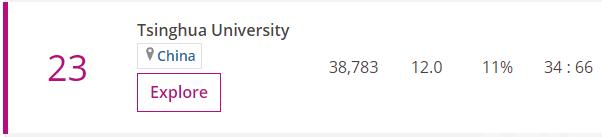 澳門大學世界排名上升