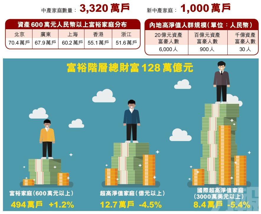 中國富裕家庭494萬戶 總財產128萬億元