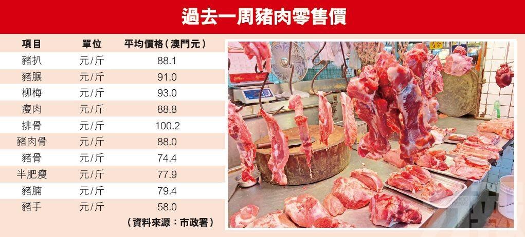 肉販:明起降豬肉售價