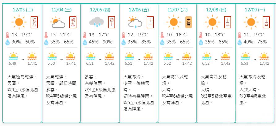 氣象局:周六最低10度
