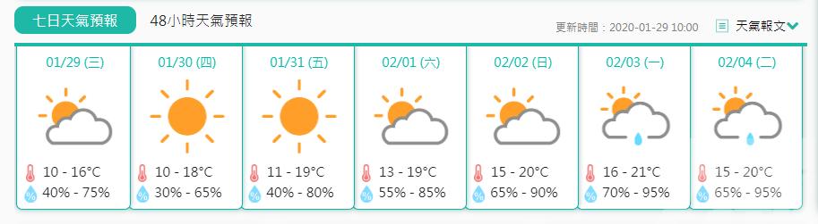 氣象局料週末氣溫略回升