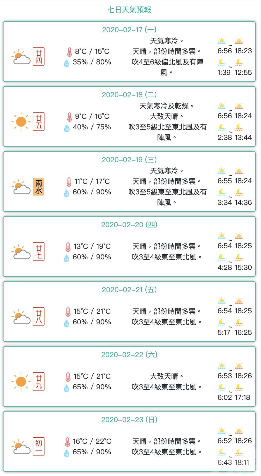 清晨錄得最低溫8.2°C