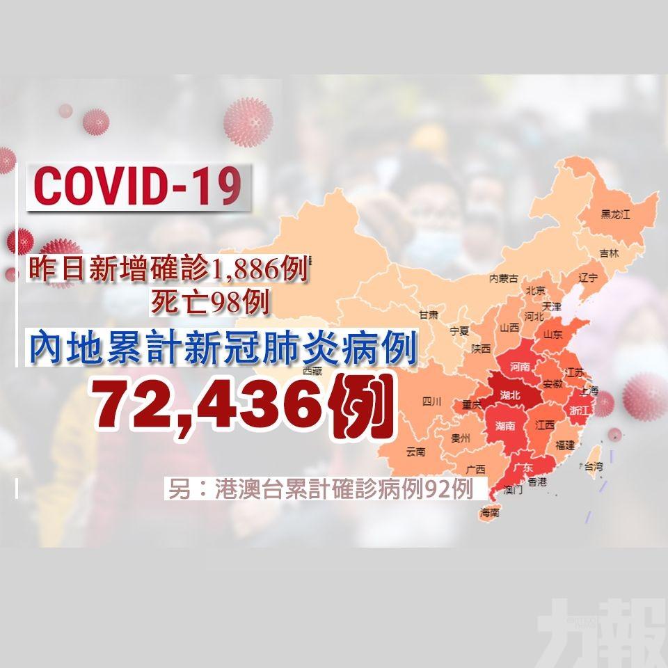 內地累計新冠肺炎病例72,436例