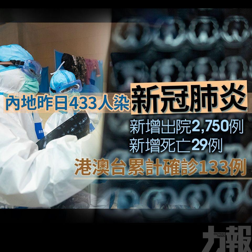 內地昨日433人染新冠肺炎 2,750出院 29病亡
