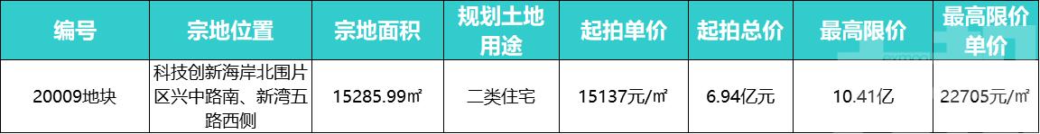 龍湖6.9億拿下珠海北圍1.5萬平宅地!