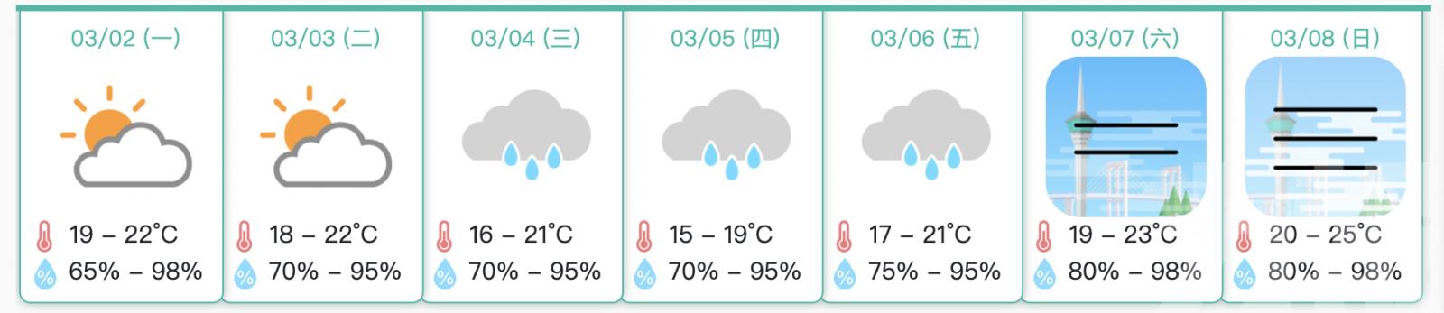 氣象局料周三開始降溫 周四最低溫15度
