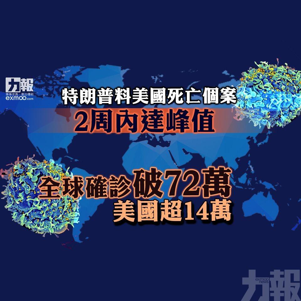 全球確診破72萬 美國超14萬