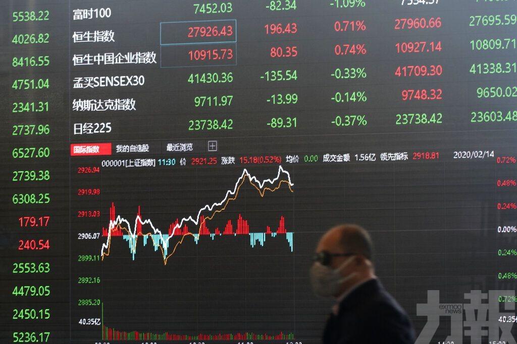 內地股市低開 滬指跌1.17%