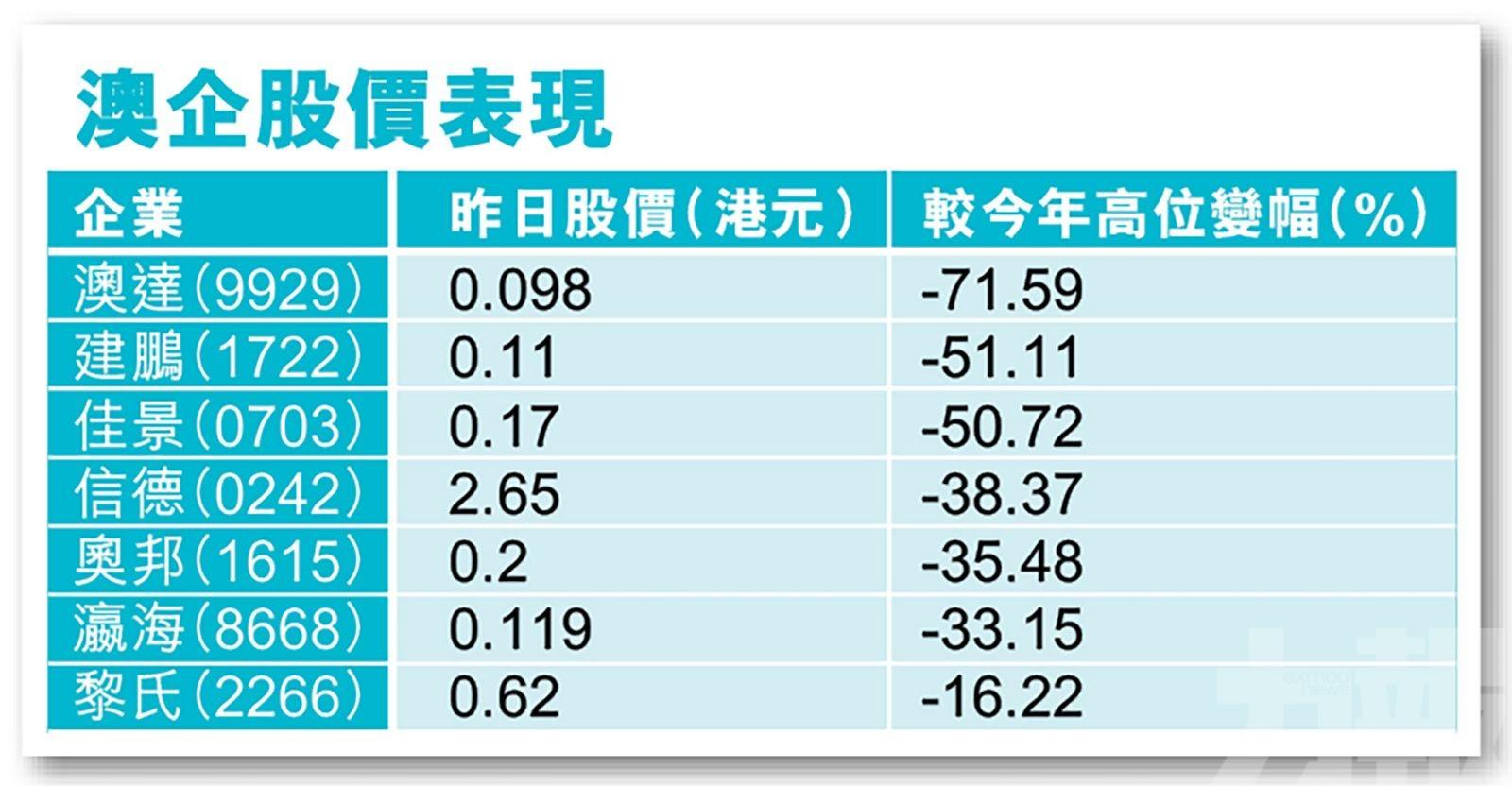 股價最高插七成
