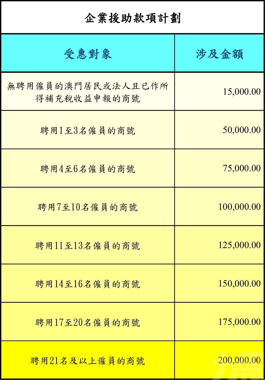 李偉農:冀援助可維持僱用關係
