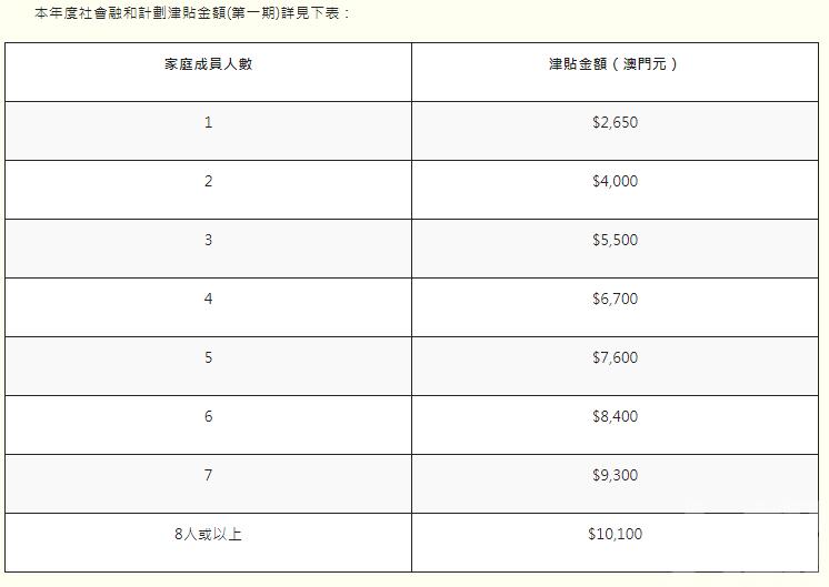 社工局5月發放第一期社會融和計劃津貼