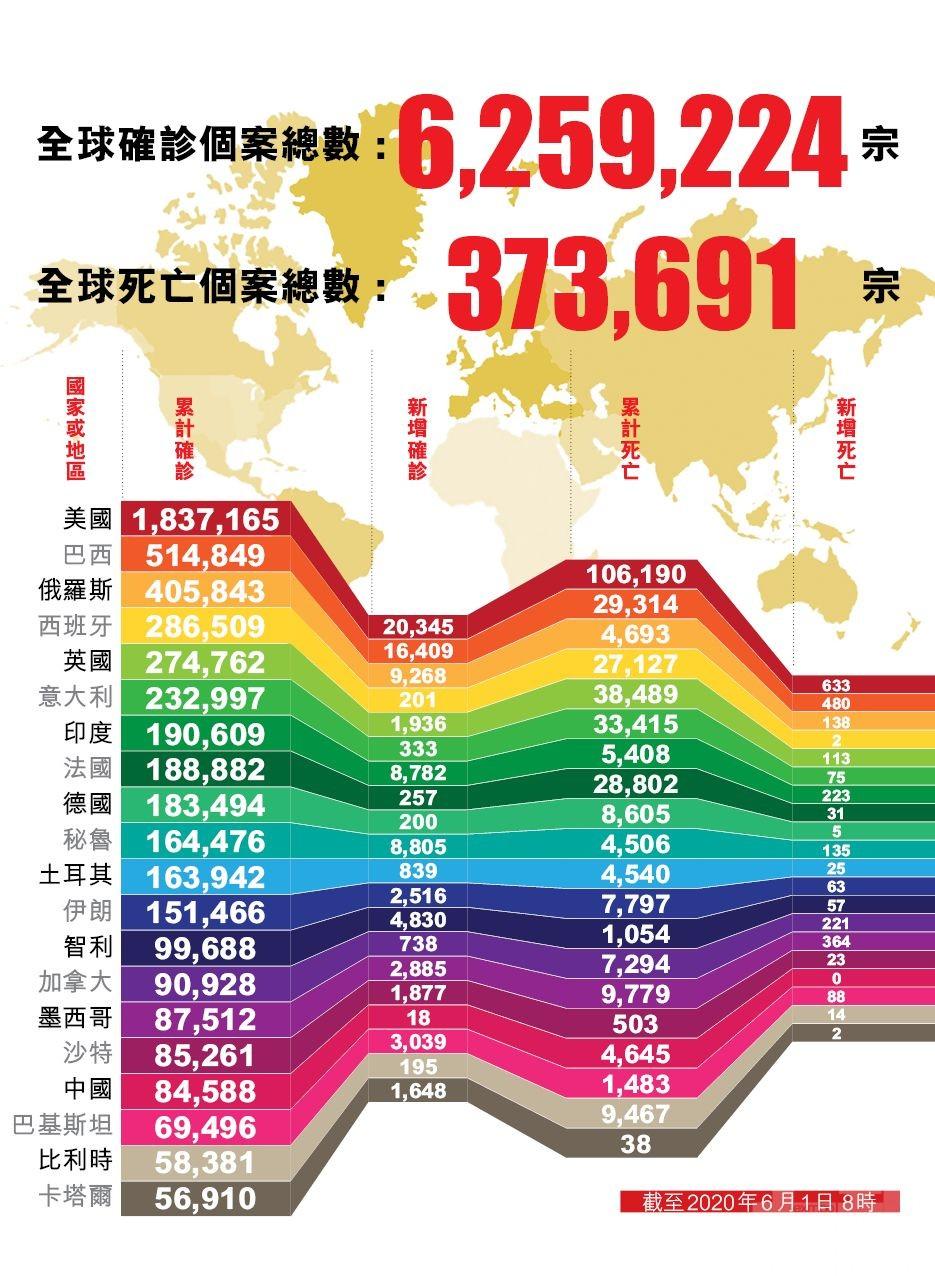 全球確診病例逾625萬例