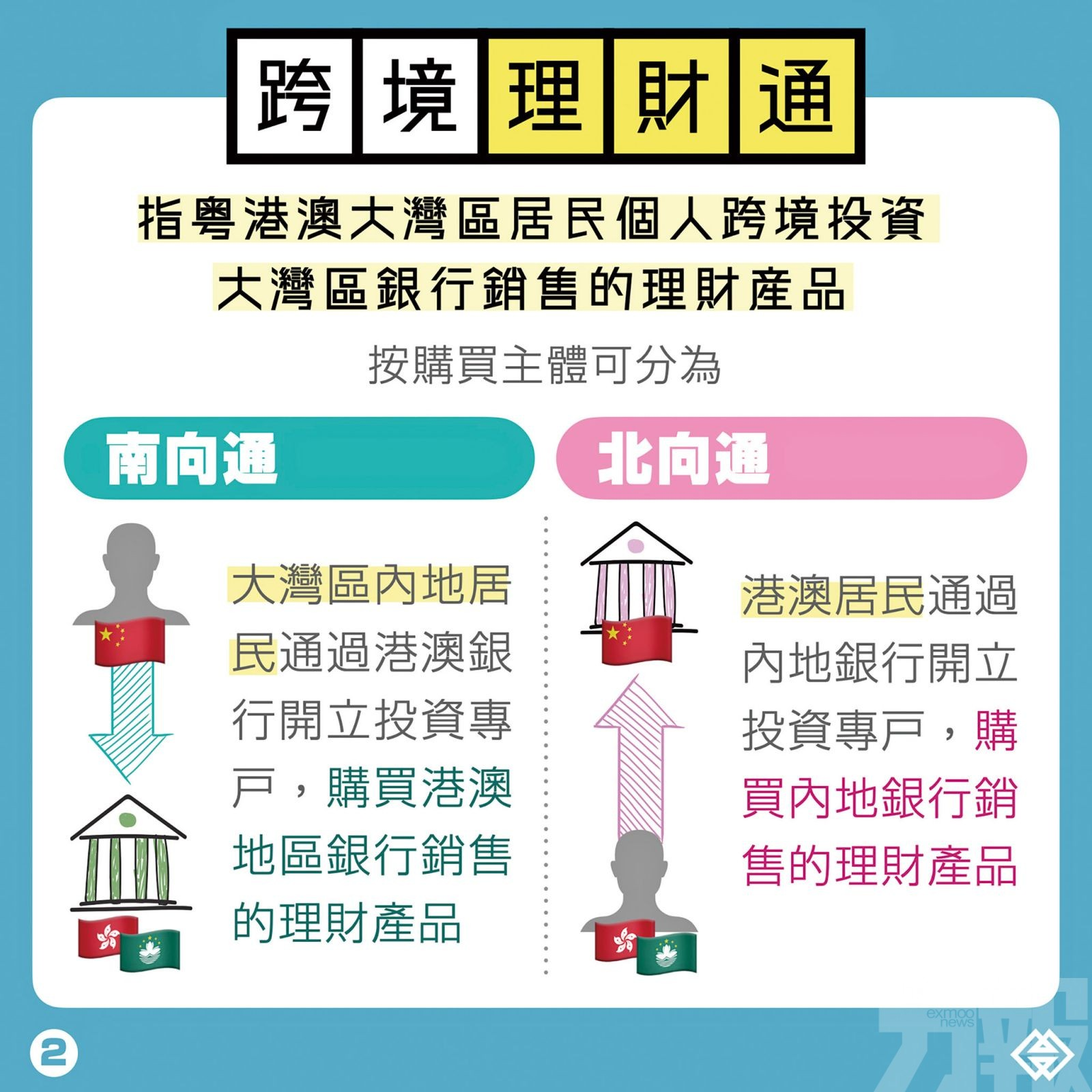 居民可跨境投資銀行理財產品
