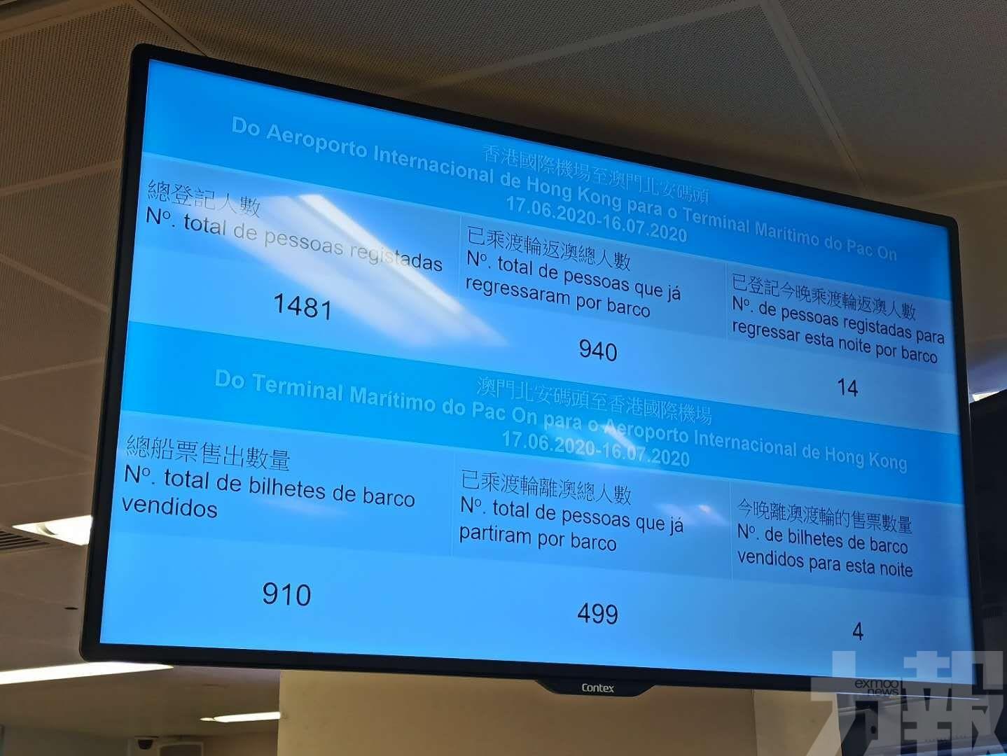 1,481人登記從港機場返澳