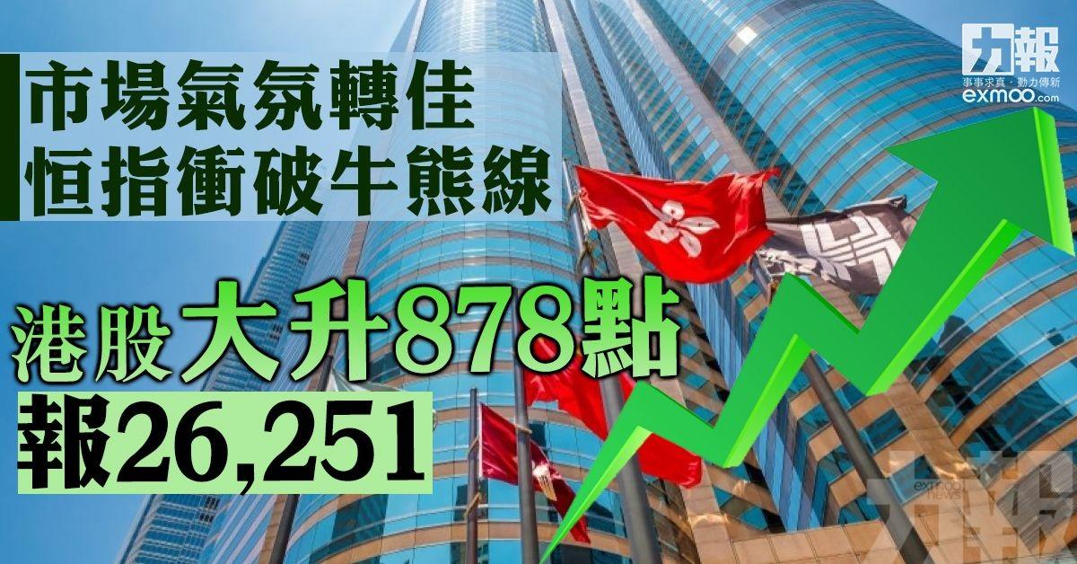 港股大升878點報26251