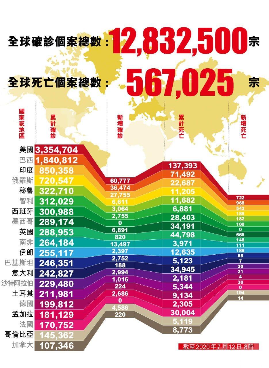全球新冠確診逾1,283萬例