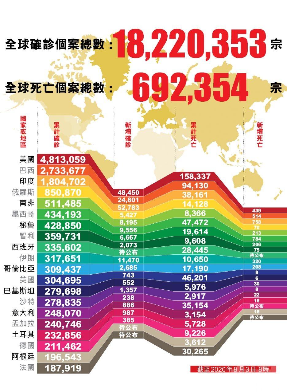 全球確診病例破1,800萬例