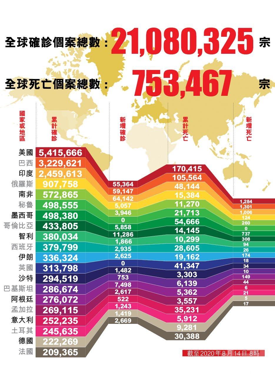 全球新冠死亡人數達75.3萬