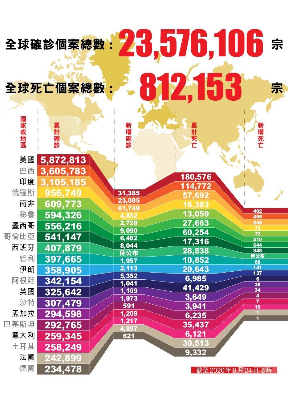 全球新冠死亡人數逾81萬