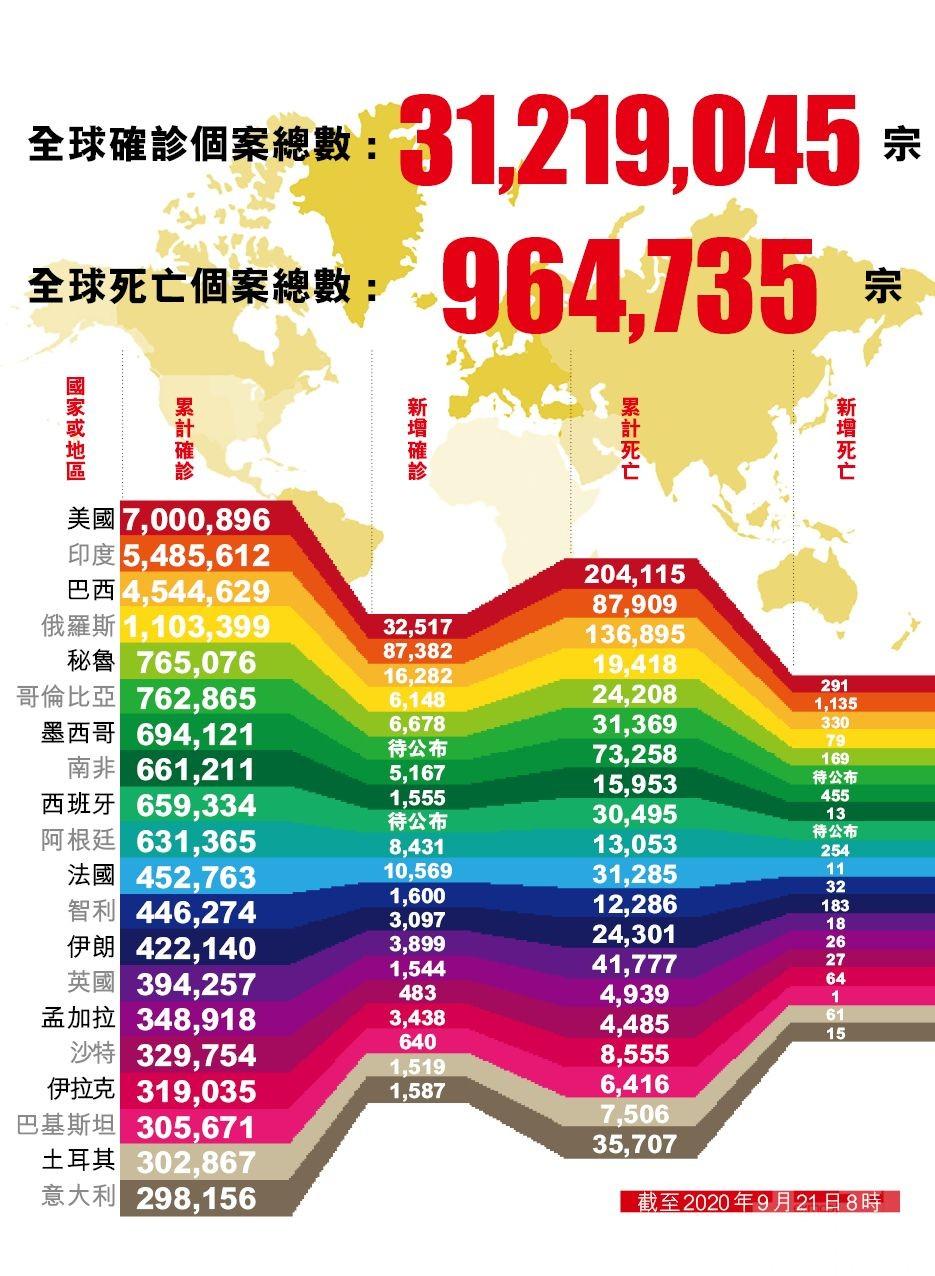 全球新冠確診逾3,121萬例