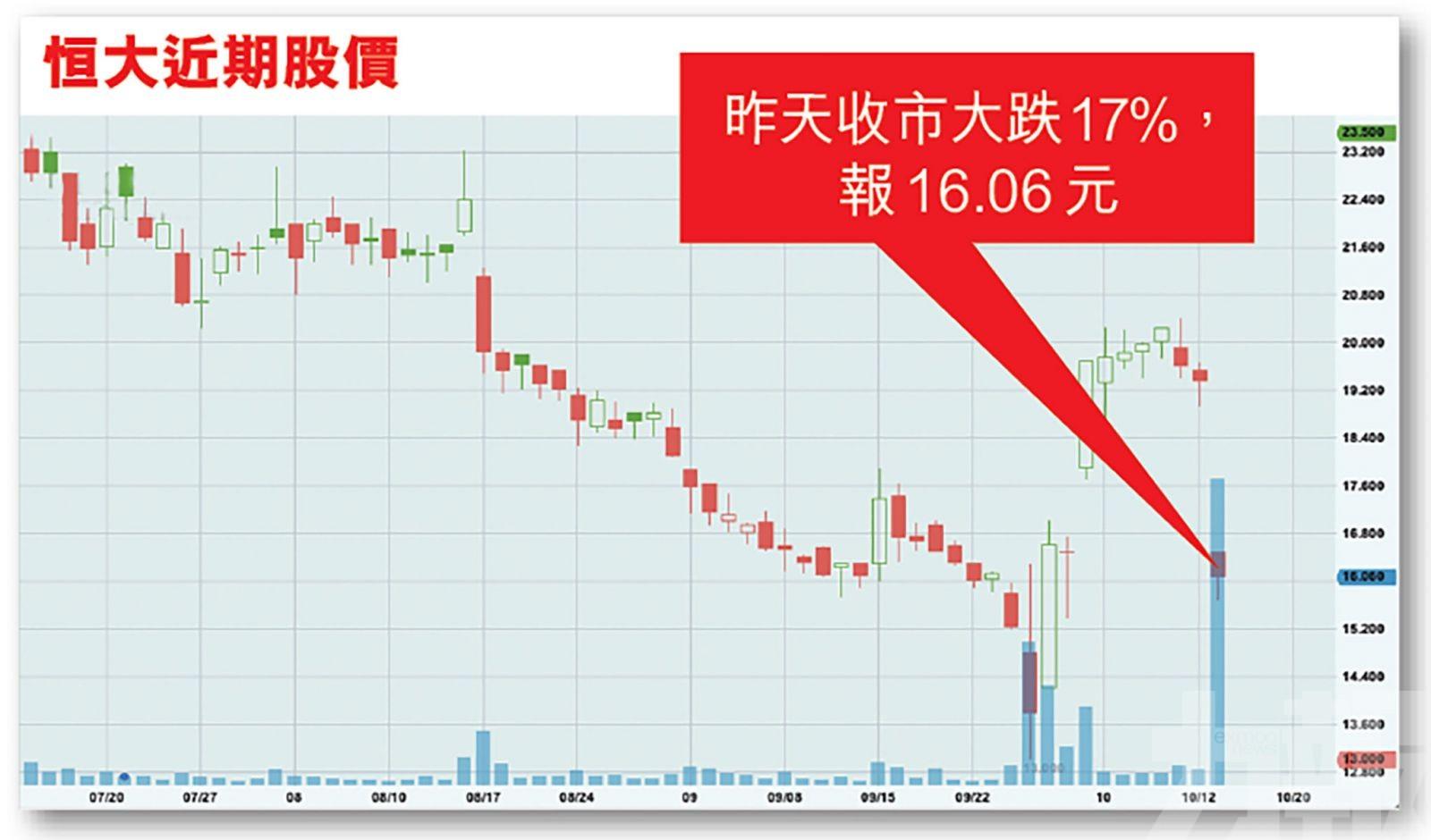市場反應冷淡集資縮水
