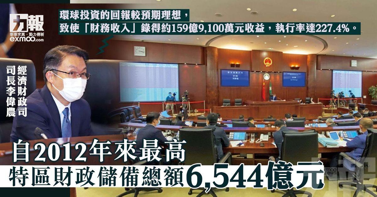 特區財政儲備總額6,544億元