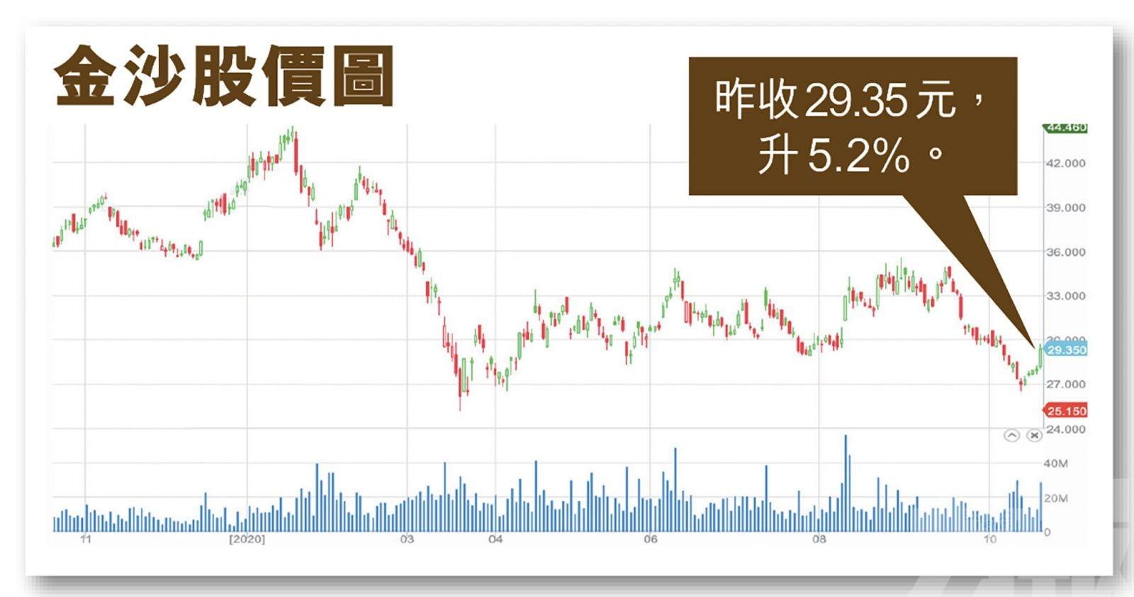 股價不跌反升 市場料已見底