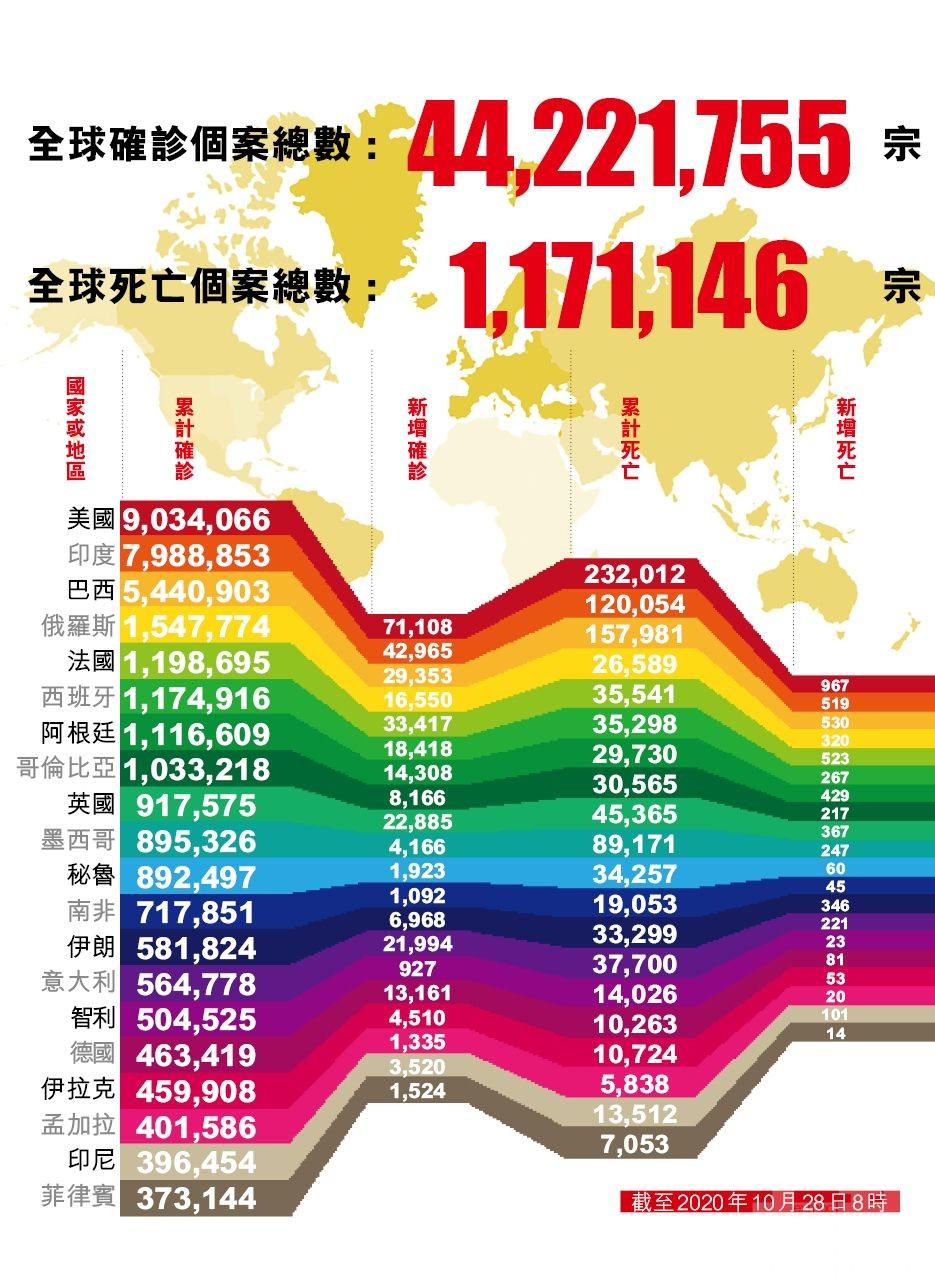 全球新冠確診逾4,422萬例
