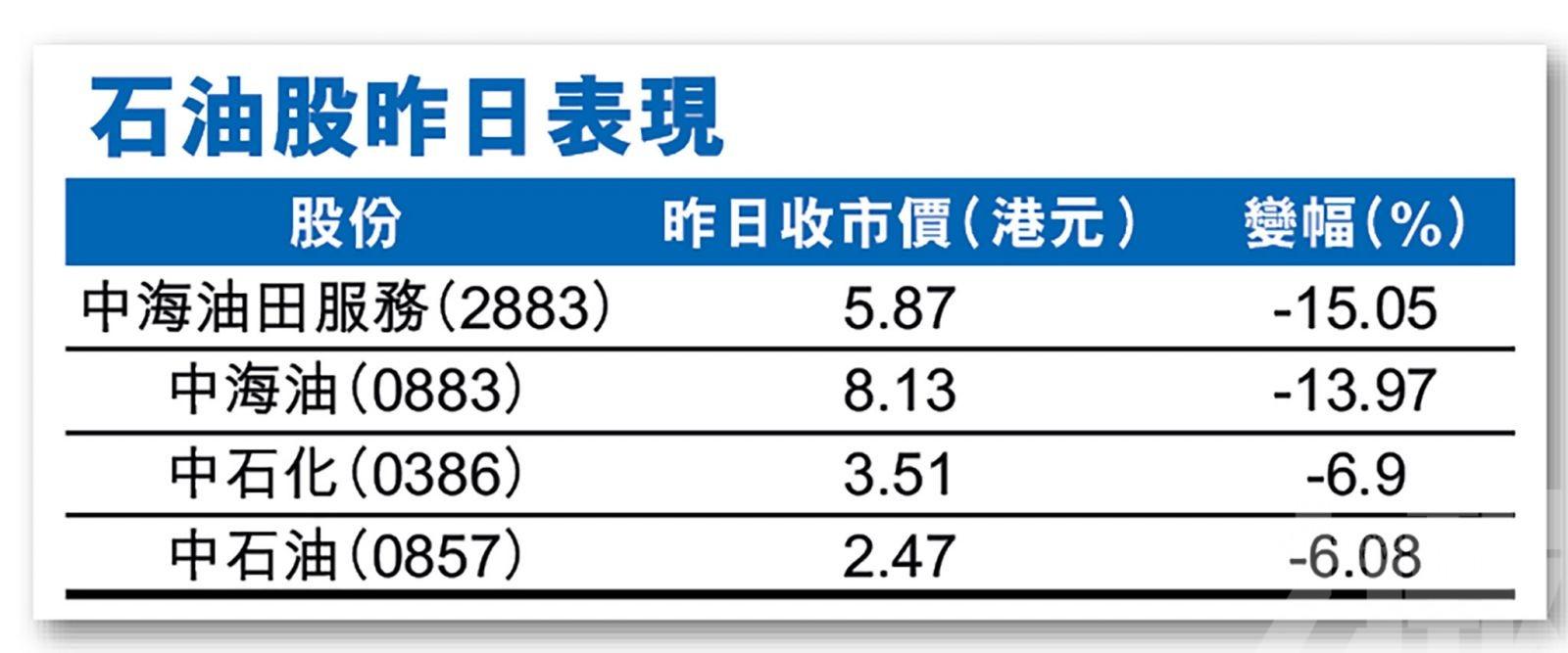 中海油大插近一成四 低油價下短期難翻身