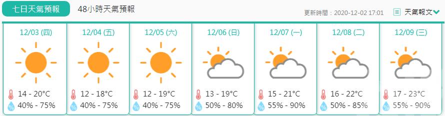 氣象局料周末氣溫降至12℃