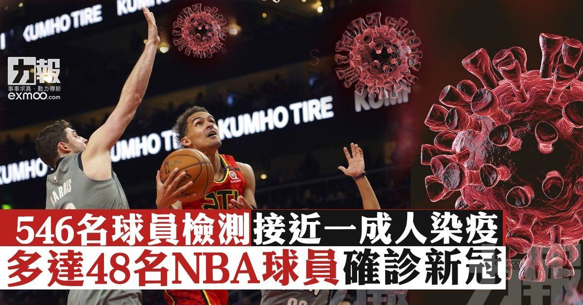 多達48名NBA球員確診新冠