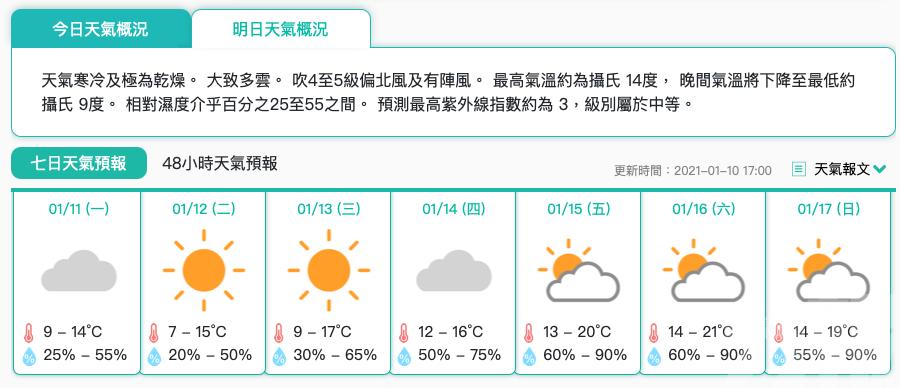 氣象局料未來幾日寒冷持續
