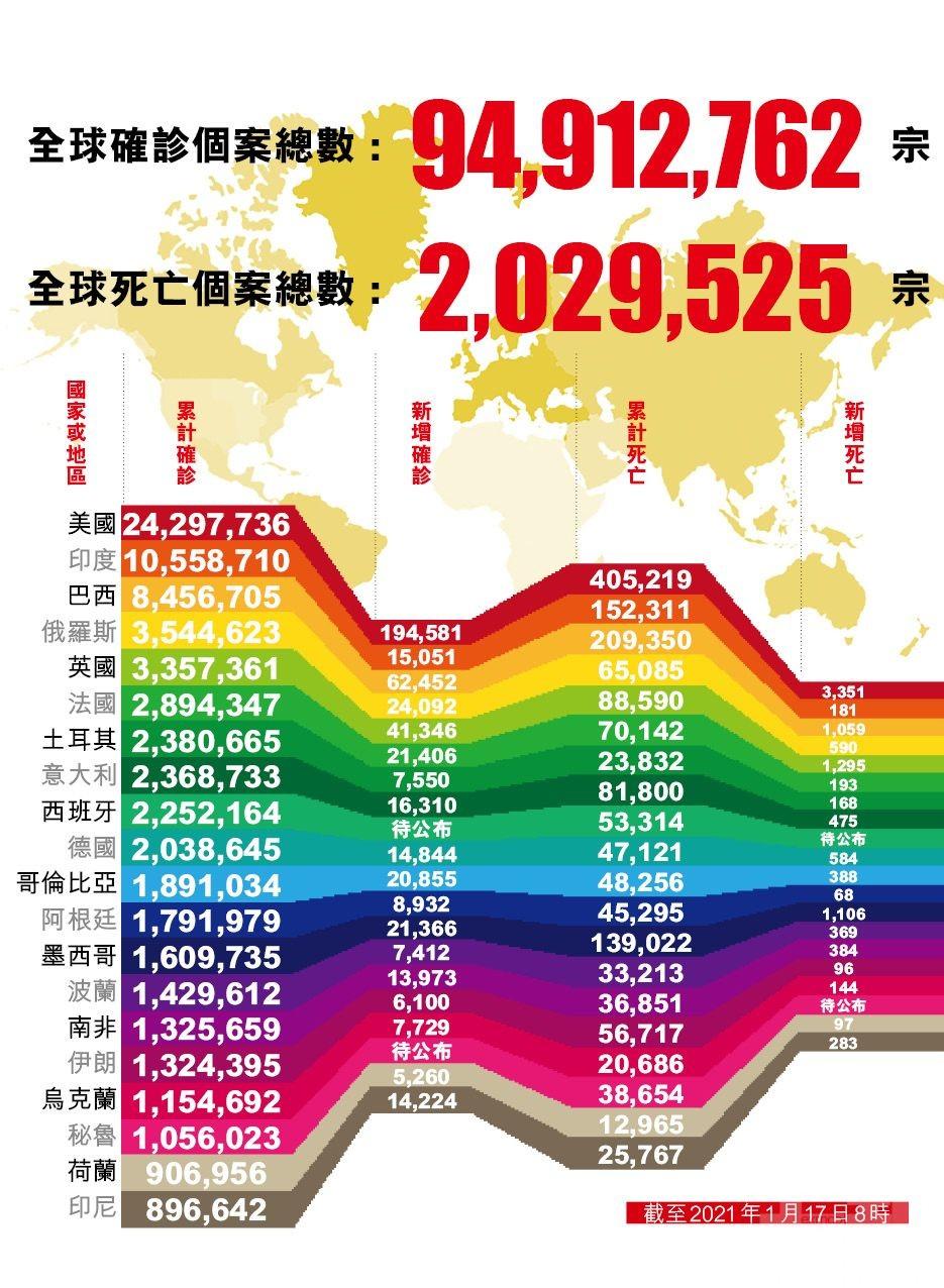 全球新冠死亡人數逾202萬