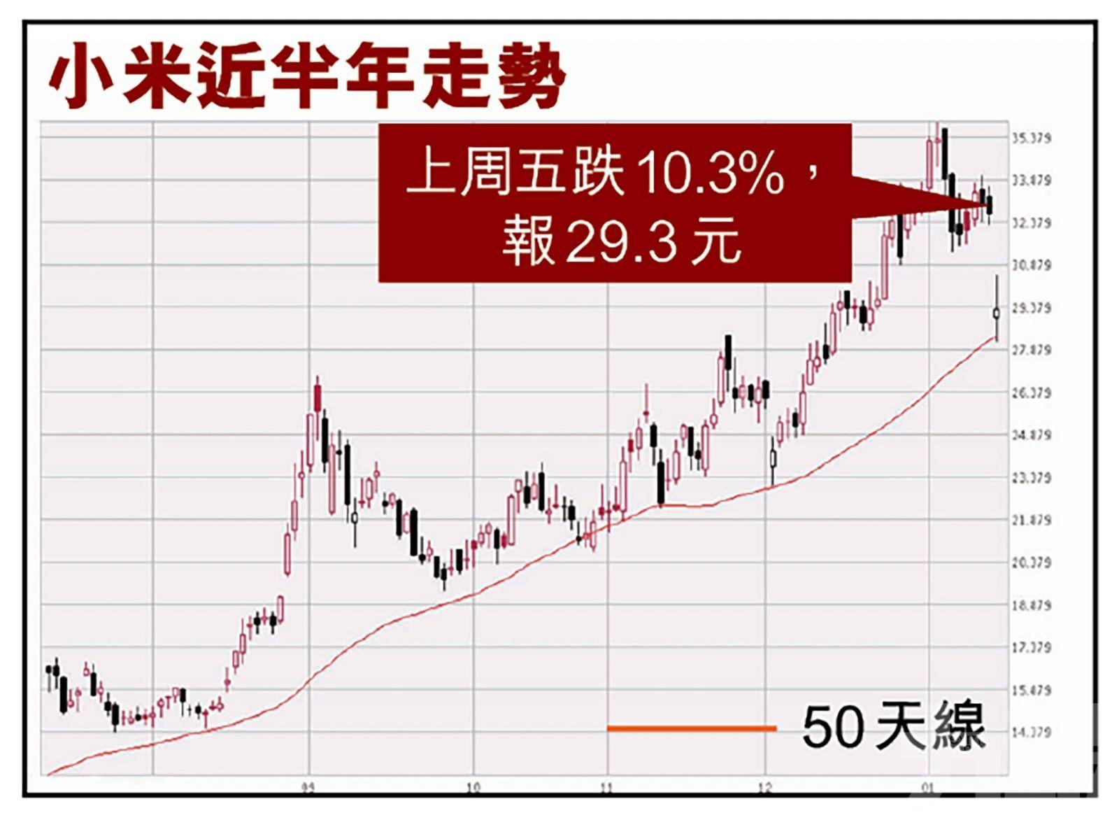 單日挫一成 錄337億成交短期料股價受壓