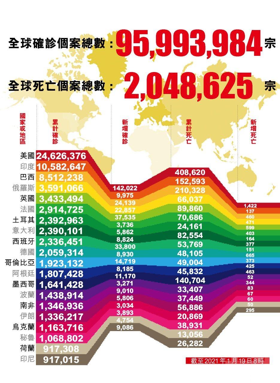 全球新冠確診病例逾9,599萬