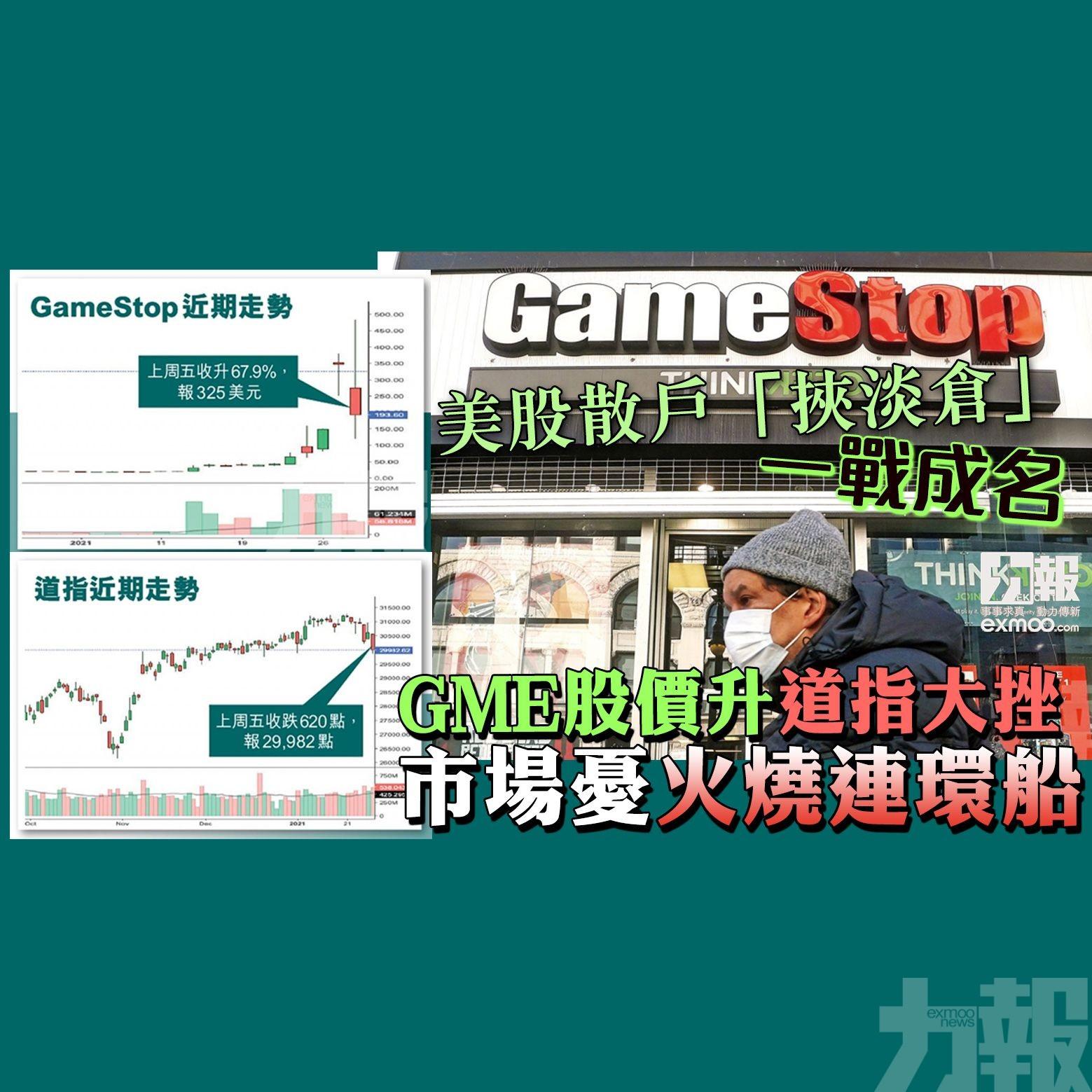 GME股價升 道指大挫市場憂火燒連環船
