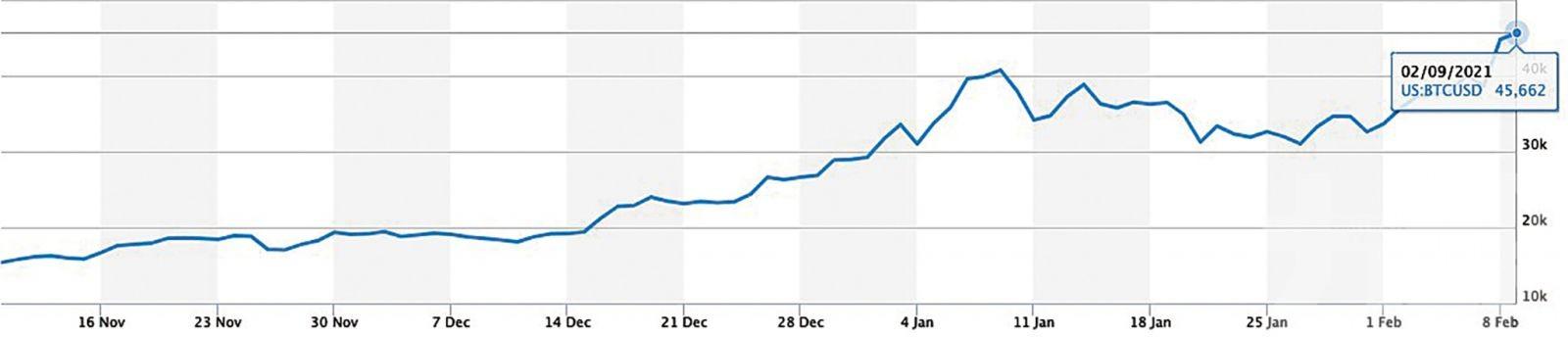 比特幣再創新高 逼近五萬關口
