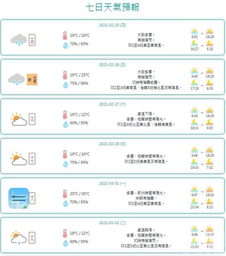 周六最低溫約16 °C