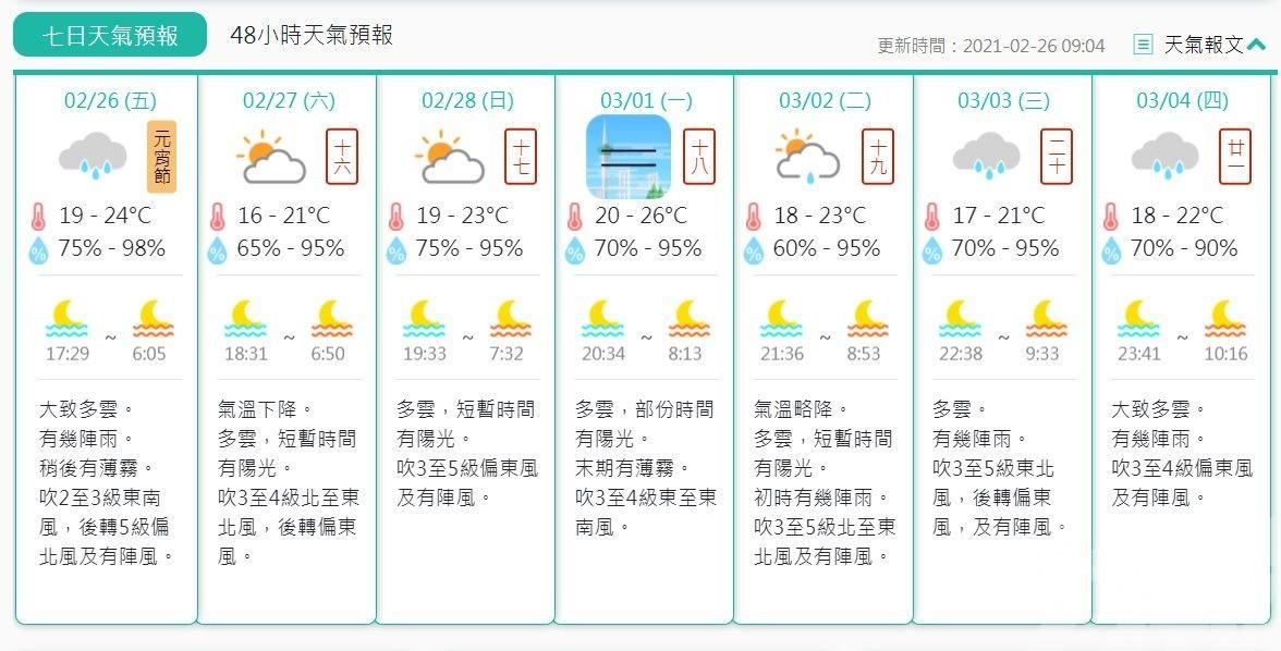 下周乍暖還寒