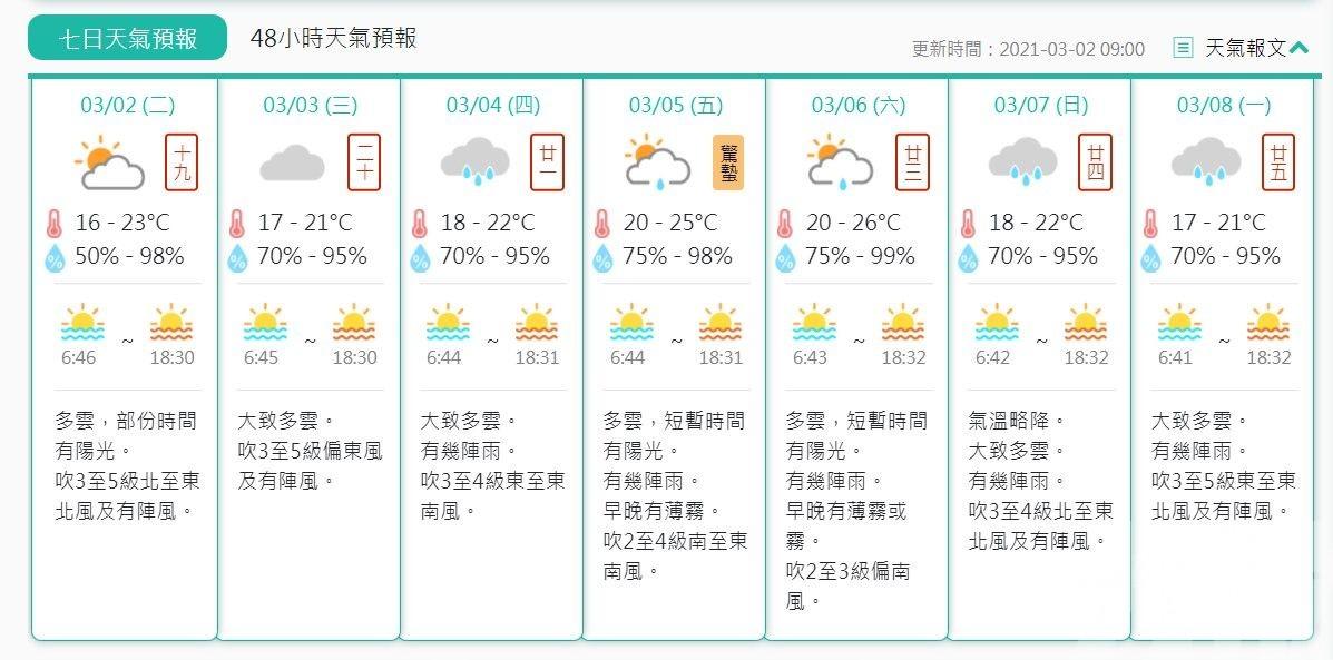 氣象局料本周後期氣溫回升
