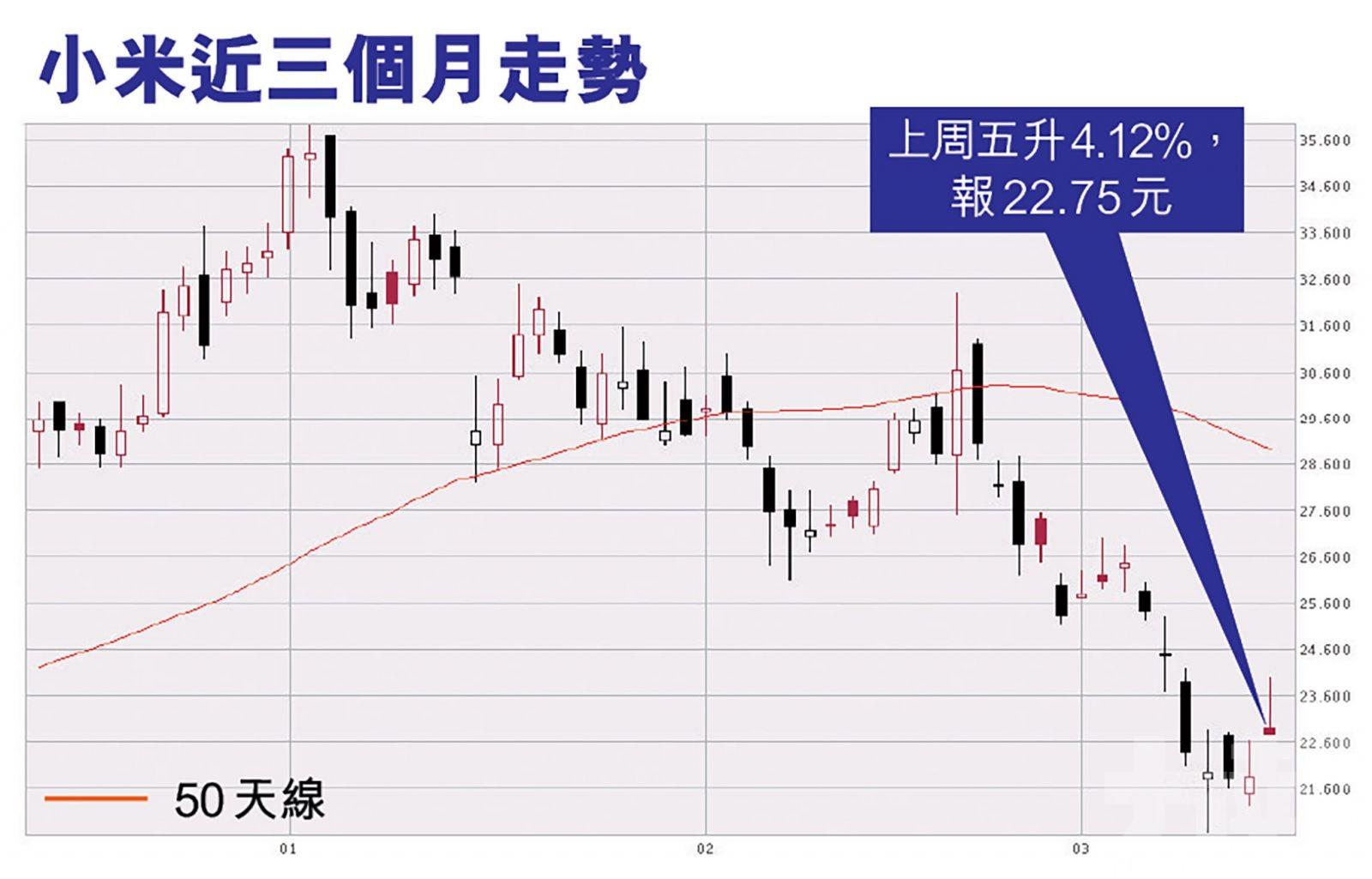 分析:難扭轉小米股價弱勢